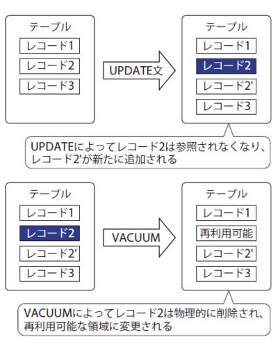 図3 追記型とVACUUMのアーキテクチャ