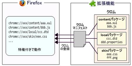 図1 拡張機能のクロムパッケージ登録