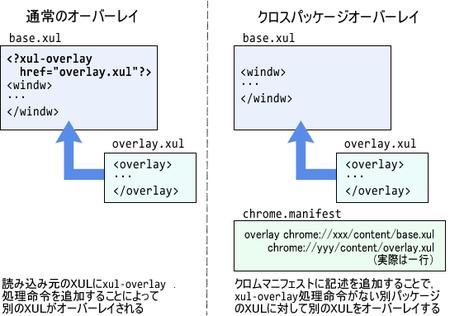 図2 xul-overlay処理命令によるオーバーレイとクロスパッケージオーバーレイ
