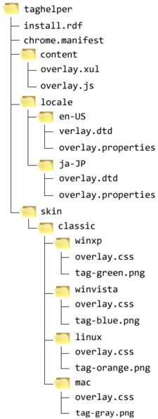 図3 ソースファイルのフォルダ構成(OS別スキン)