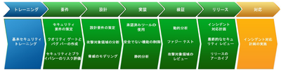図1 Microsoft Secure Development Lifecycle(「SDL進捗レポート」より引用)