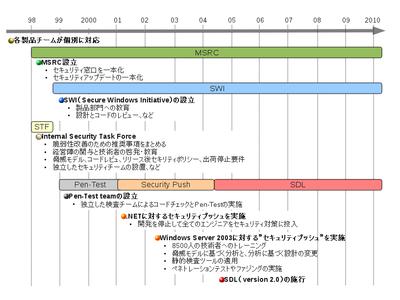 図2 MSによるSDLに至るまでのセキュリティ保証の取り組み