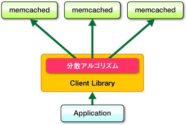 図2 memcachedの分散方式