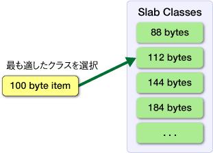 図2 レコードを格納するクラスの選択方式