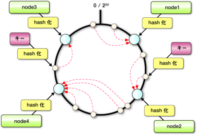 図4 Consistent Hashing:基本