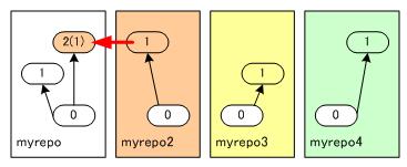 図2 リポジトリ内での枝分かれ