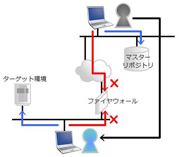 図1 閉じた環境での作業