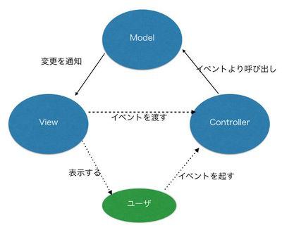 図1 MVCモデルの一例