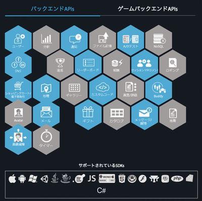 図10 App42Cloud APIでサポートされているSDKs