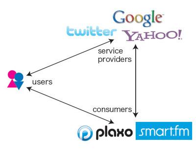 図1 OAuthの概念