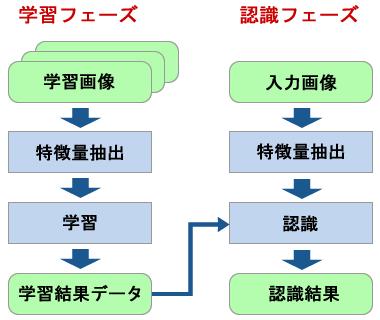 図1 画像認識の流れ