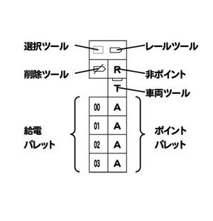 図3 レイアウトエディタのツールバー