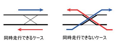 図2 ポイントの走行モード