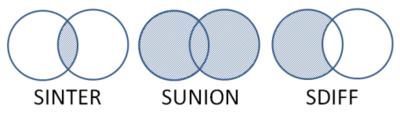 図1 SET型の集合演算