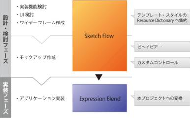 図1 ワークフローに対する,各タイミング