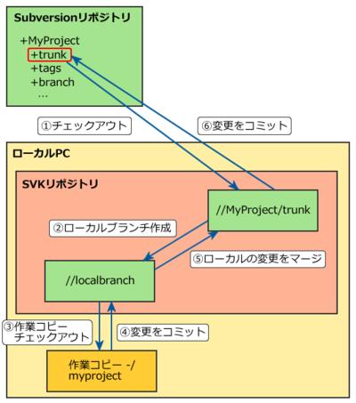 図1 SVKの一般的な作業フロー