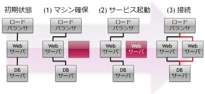 図3 Webサーバ1台が追加されるまでの手順