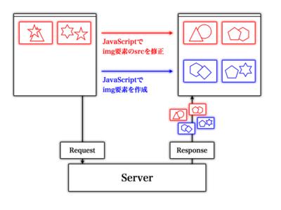 図3 img要素の変更で画像はサーバから取得可能