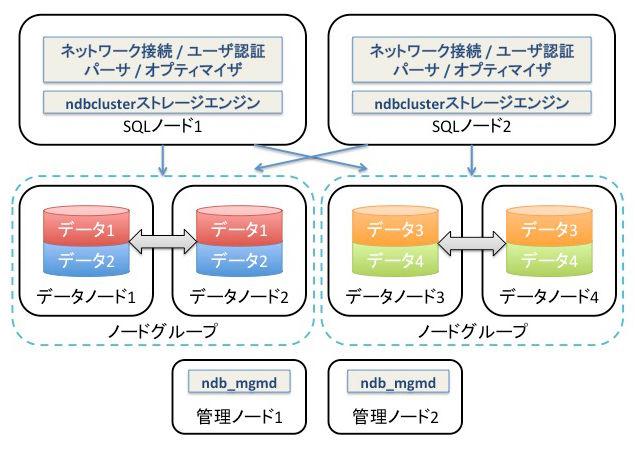 第9回 mysql clusterによるスケールアウト構成 mysqlをチューニング