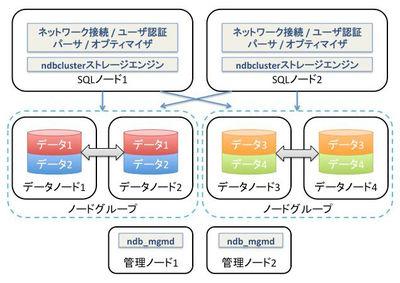 図1 MySQL Clusterのアーキテクチャ