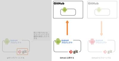 図20 ローカルのGitリポジトリをGitHubに公開する