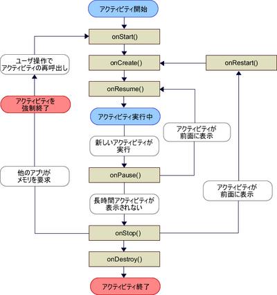 図1 状態遷移図