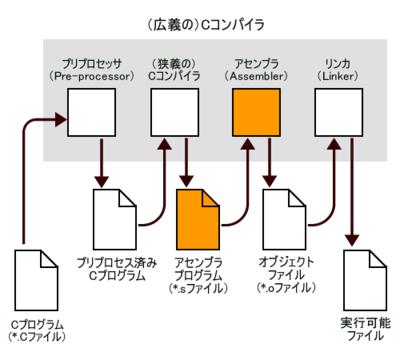 図1 コンパイル過程