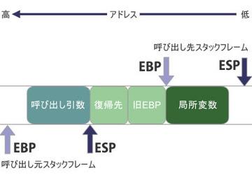 図1 関数起動時のスタック構成