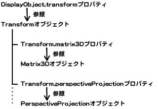 図6 プロパティDisplayObject.transformからTransform.perspectiveProjectionの参照を得る