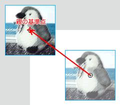 図1 (1)親インスタンスの基準点に移動