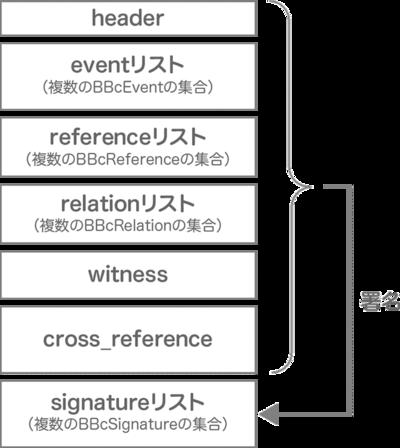 図1 トランザクションのデータ構造