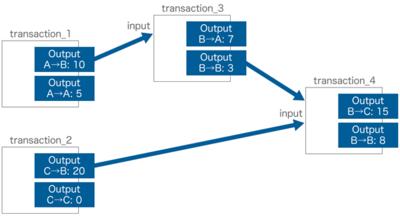 図1 UTXO型トランザクションのトークン取引例