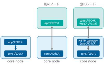 図2 プロセス構成