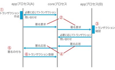 図3 トランザクション登録処理のシーケンス図