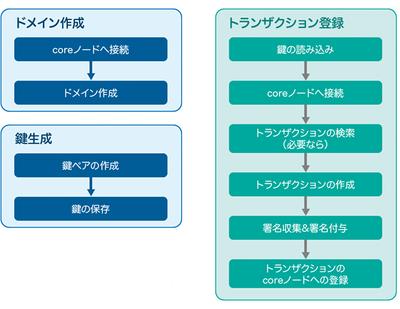 図1 BBc-1アプリケーション処理の主な流れ