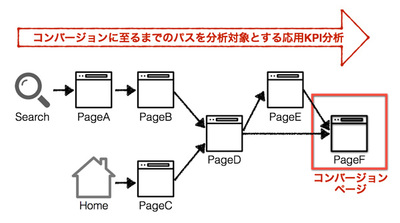 図2 Advanced KPI
