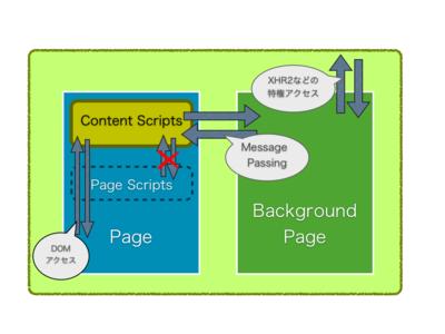 図2 Content Scriptsの仕組み