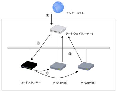 図4 DSR方式の概要