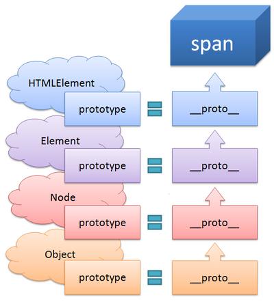 図3 span要素の継承関係