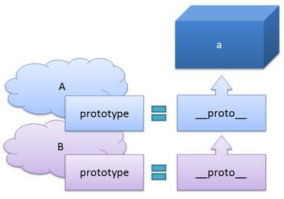 図4 AとBの継承関係