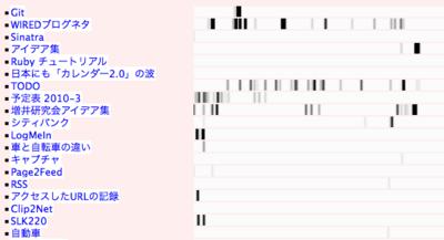 図1 ページごとのアクセスパターン