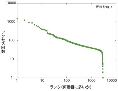 図3 全Wikiページのアクセス回数の分布