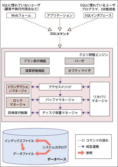 図1 DBMSのアーキテクチャ