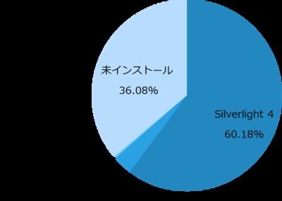 図1 Silverlightのバージョン別普及率 ※2011年8月の統計