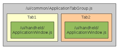 図2 Tabbed ApplicationテンプレートのデフォルトのUI構成