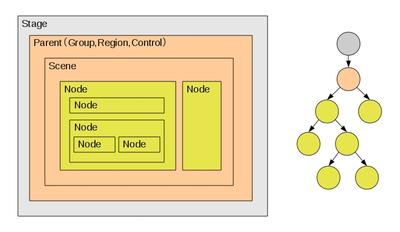 図1 JavaFXのシーングラフの例