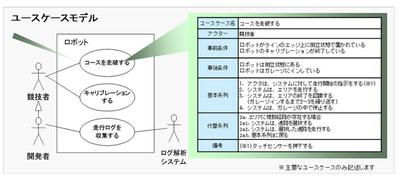 図3 設計モデル(機能面)