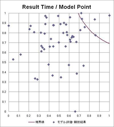 図1 総合評価結果のプロット