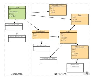 Evernoteのデータモデル