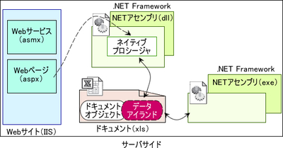 図 .NETアセンブリサーバサイドモデルのイメージ